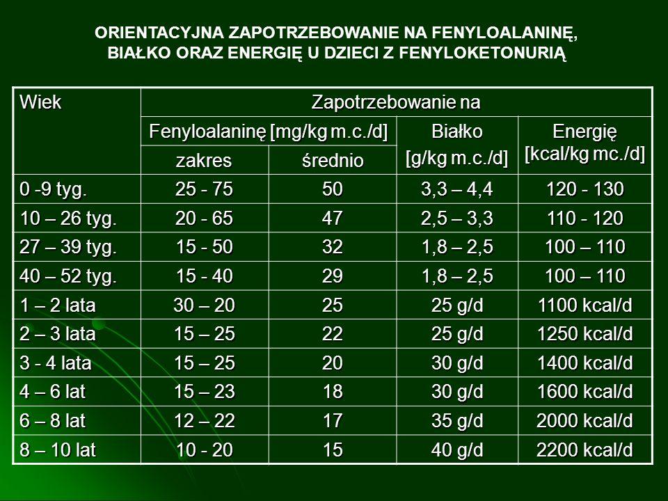 Fenyloalaninę [mg/kg m.c./d] Białko [g/kg m.c./d]